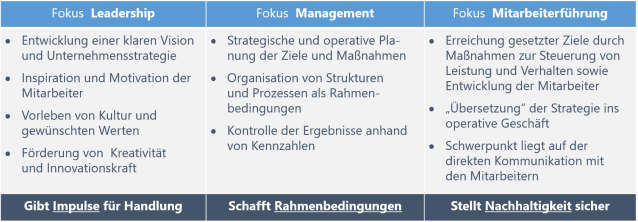 Abgrenzung Leadership - Management - Führung
