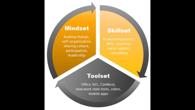 mindset_skillset_toolset.png