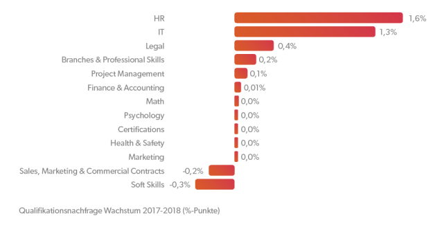 Chart_2_DE
